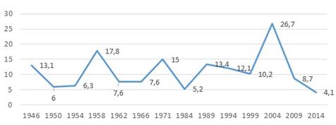 168 freigedoy milanesi-uruguay2 GRÁFICA 03 (Elaboración propia con datos de la Corte Electoral)