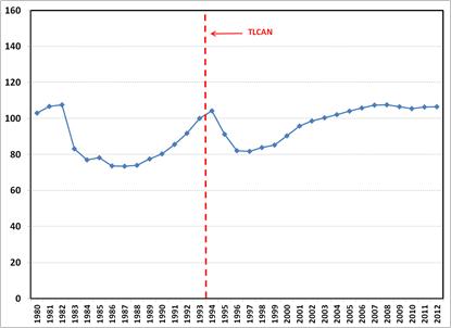 Fuente: Elaboración propia con datos de la CEPAL.