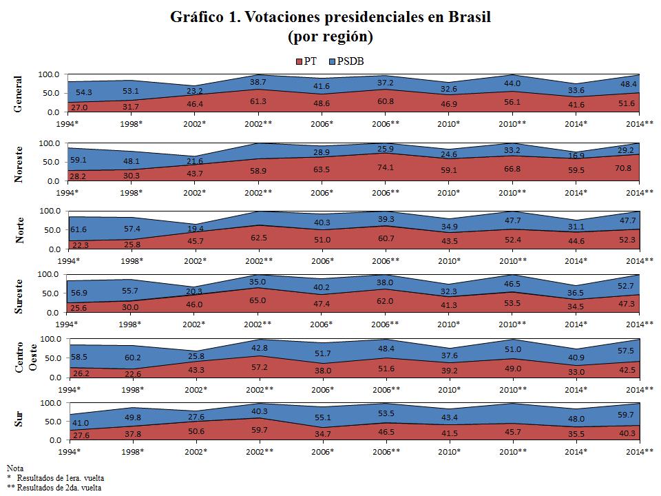 FUENTE: Elaboración propia con base en http://www1.folha.uol.com.br/infograficos/2014/10/117411-20-anos-de-disputas-presidenciais.shtml