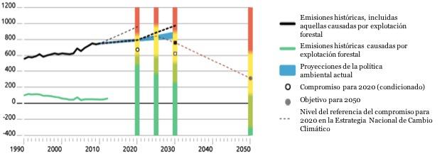 259 zamacona-cambioclimatico FOTO 06 (Climate Action Tracker, trad. propia)